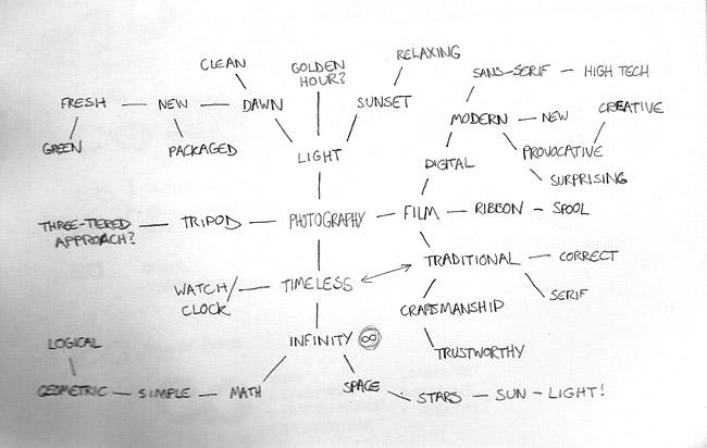 Elifer Santos identity mind map